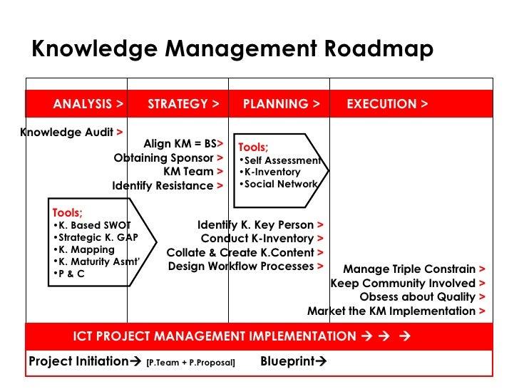 http://image.slidesharecdn.com/knowledgemanagementimplementationframework-megat-090424134720-phpapp01/95/knowledge-management-implementation-framework-megat-3-728.jpg?cb=1240580867