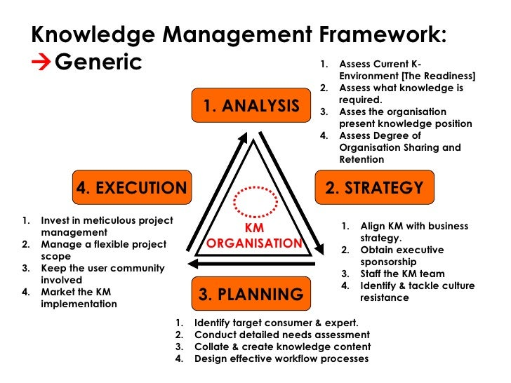 knowledge management frame work Knowledge solutions march 2010 | 80 managing for results requires a coherent framework for strategic planning, management, and communications based on.