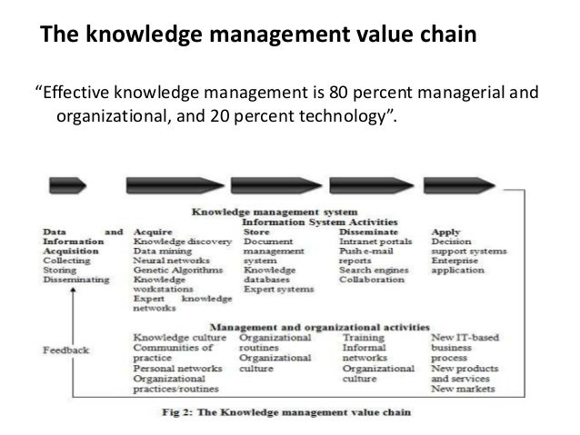 knowledge value chain Total revenue from the mobile iot and lpwa solutions value chain in our knowledge knowledge centre iot value chain revenue: worldwide trends and forecasts.