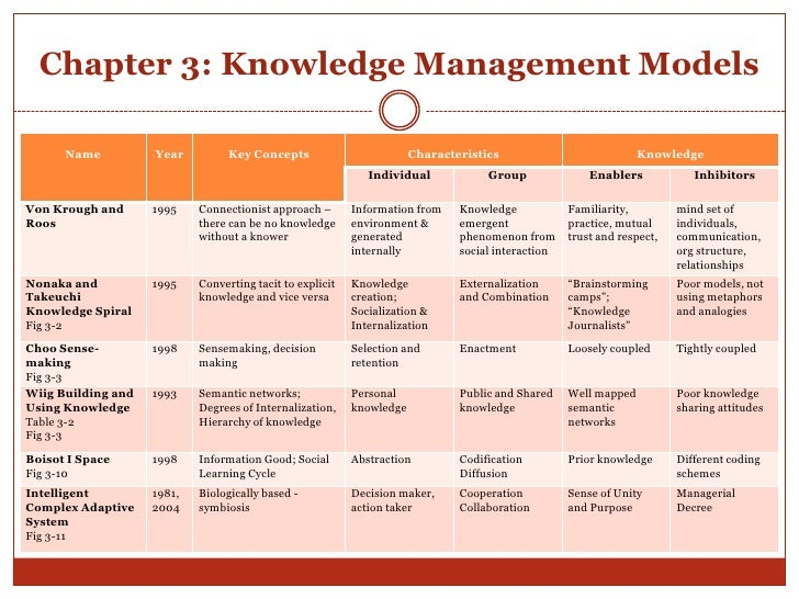 knowledge management system thesis Employee portals are an opportunity to develop knowledge management inside organizations in this context is crucial to determine the barriers that could potentially prevent the implementation of these systems.