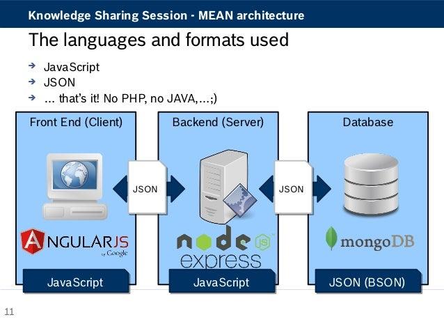 Backend Server Language Backend Server Database