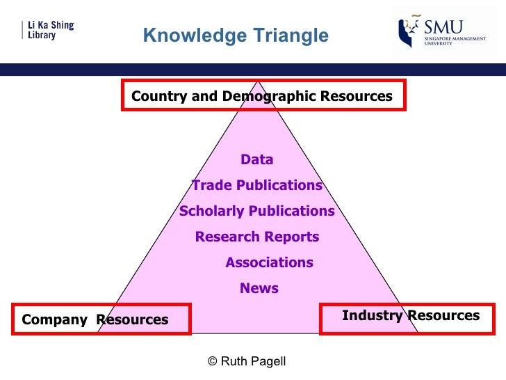 Knowledge triangle