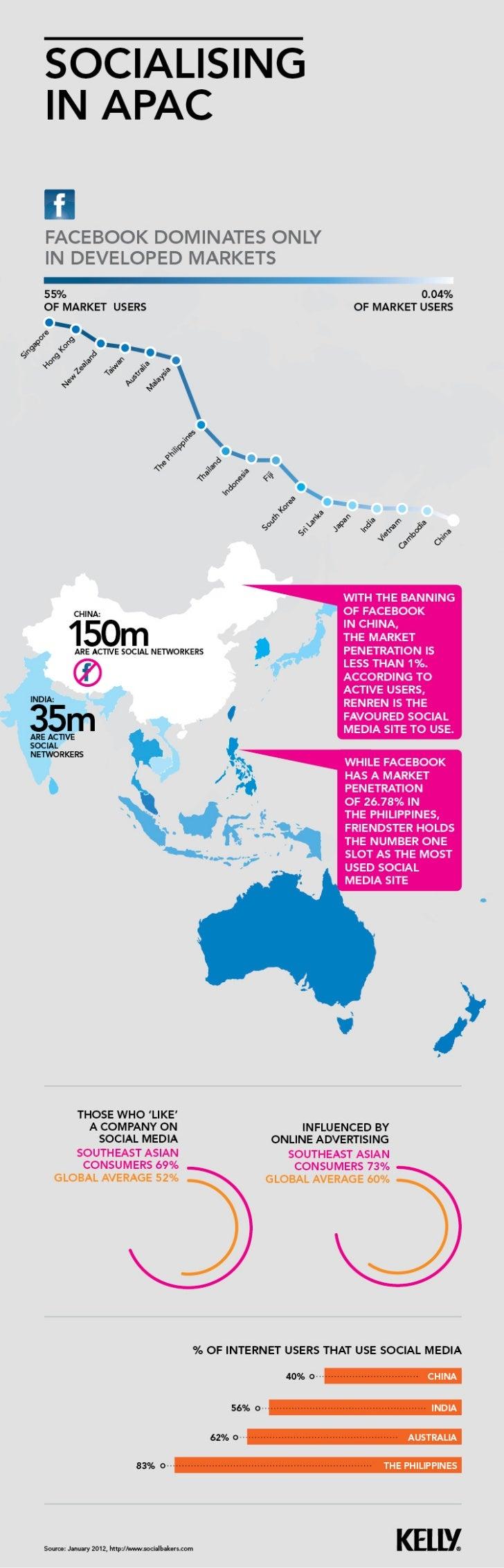Social media landscape in Asia