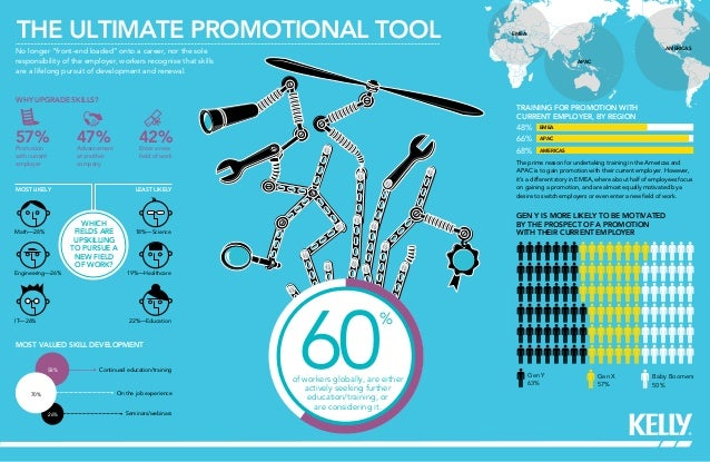 THE ULTIMATE PROMOTIONAL TOOLWHY UPGRADE SKILLS?MOST VALUED SKILL DEVELOPMENT57% 47% 42%GEN Y IS MORE LIKELY TO BE MOTIVAT...