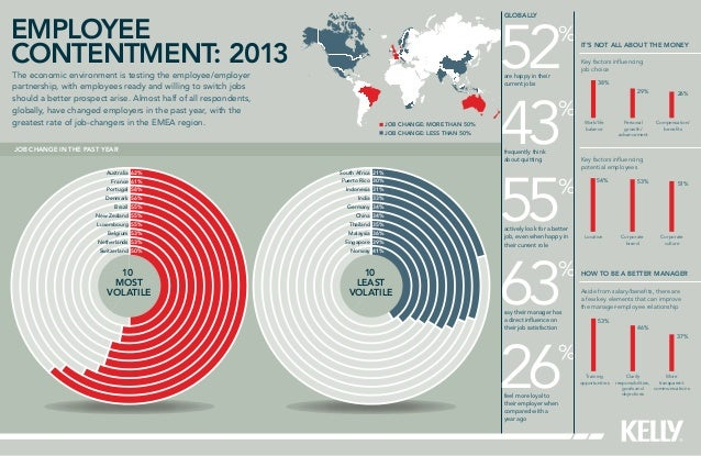 Employee contentment: 2013 The economic environment is testing the employee/employer partnership, with employees ready and...