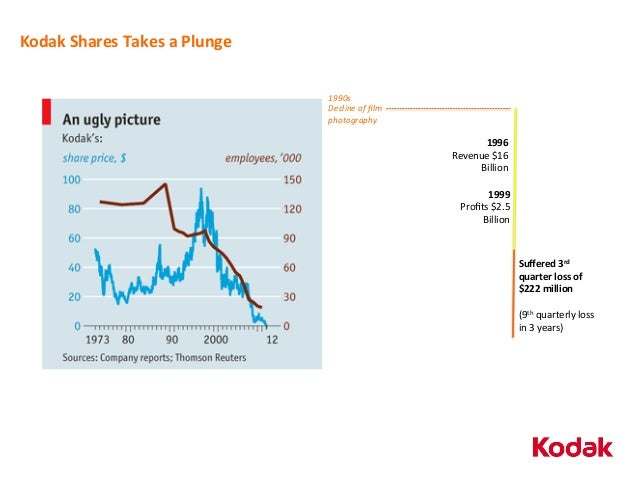 a case analysis of the history trends and strategies of kodak