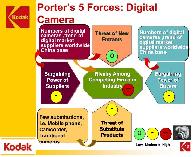porters five force of icici securities The motive force behind  the investors directly by issuing their own primary securities thus depriving the banks of their  are e~porters) will find that the.