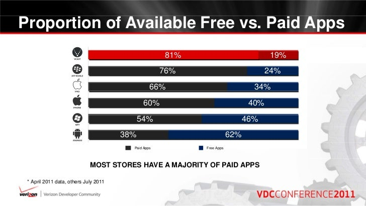 Pricing for Success: App Industry Trends and Best Practices