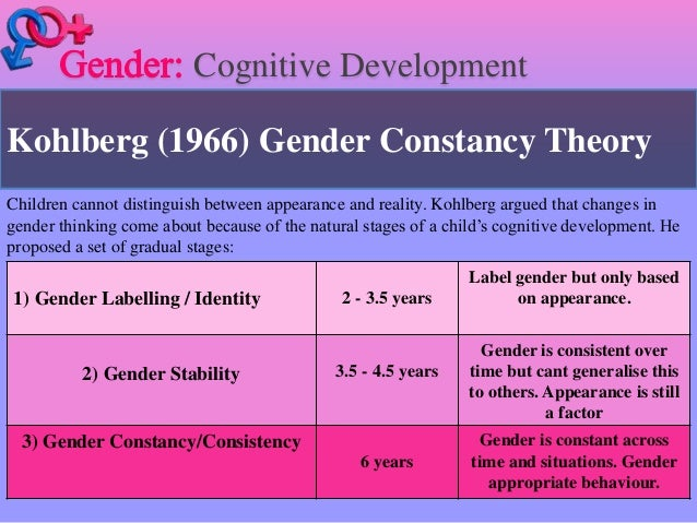 social cognitive theory of gender development Social cogni tive theory albert bandura stanford university bandura, a (1989) social cognitive theory in r vasta (ed), annals of child development vol 6 six theories of child development (pp 1-60) greenwich, ct: jai press 2 many theories have been proposed over the years to explain the developmental changes that people.