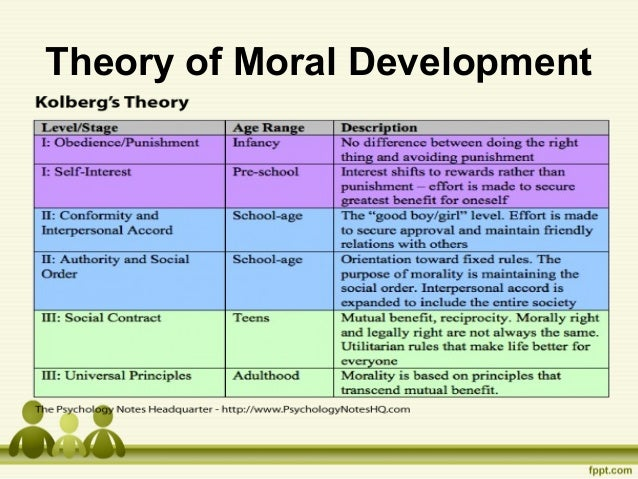 kholberg and piaget A teacher's resource to moral education, cognitive development, and domain based education.