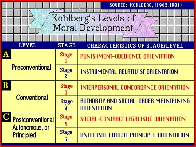 kohlbergs moral development Kohlberg's stages of moral development were conceived by lawrence kohlberg  to explain the development of moral reasoning this theory holds that moral.