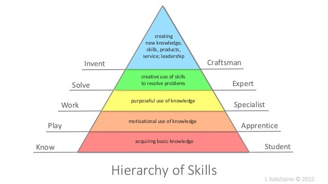 what role would money play in a the hierarchy of needs theory Maslow's famous hierarchy of needs is not written in stone, and may be harming your employee-engagement efforts  and it has come to play a role in employee motivation, but some say that's a .