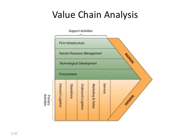 levi s personal pair value chain system Q 2 what will be the personal pair system have on the value chain shown in exhibit 3 be careful to consider how each element of the chain will be affected, if at all answer: levi's cautiously accepted the cctc proposal with a test phase to gauze the success of full scale project with this new system.