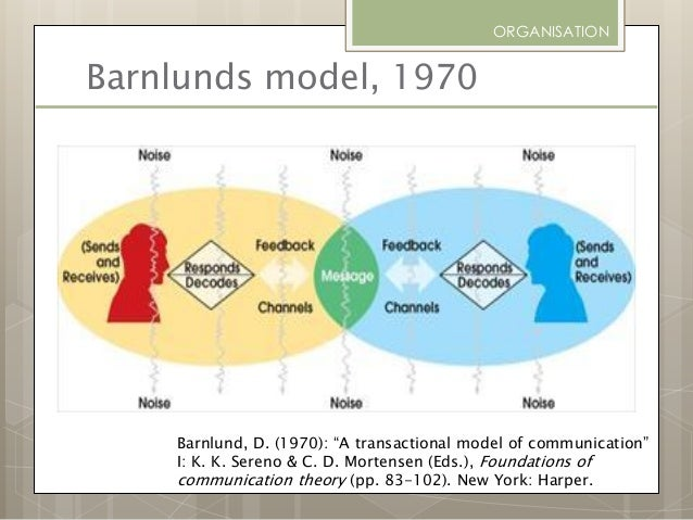 barnlund s transactional model The transactional model of communication proposed by barnlund states that giving and receiving messages is reciprocal (barnlund, 1962) we thoroughly researched barnlund's transactional communication theory and created a powerpoint presentation which we presented to the class.