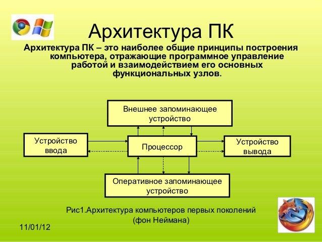 Архитектура ПК Архитектура ПК