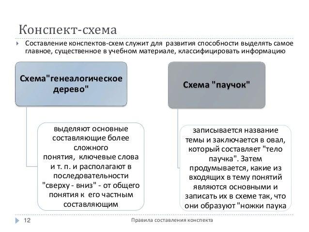 Конспект-схема  Составление