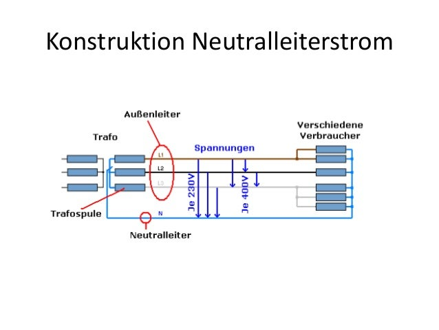 Konstruktion Neutralleiterstrom
