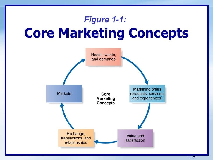 contrast between different marketing concepts The difference between selling and marketing marketing concepts fimm 1-the difference between selling and marketing.