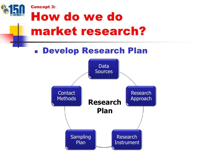 marketing research plan What is a market analysis find the answer by reading this article which explains how to do a market analysis for a business plan.