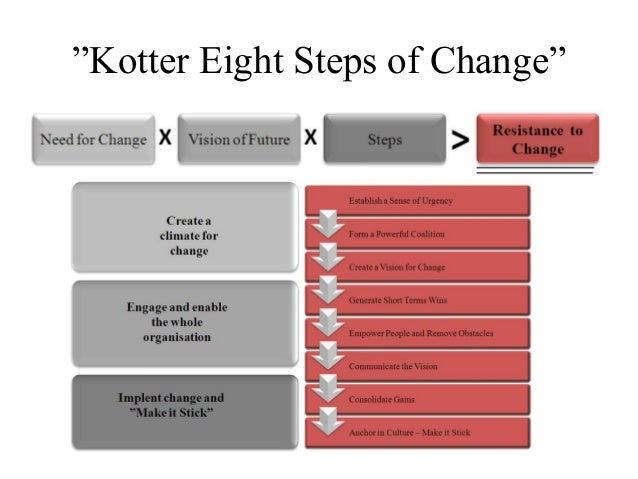 kotter steps change model Kotter´s 8 step model of change kotter´s model causes change to become a campaign employees buy into the change after leaders convince them of.