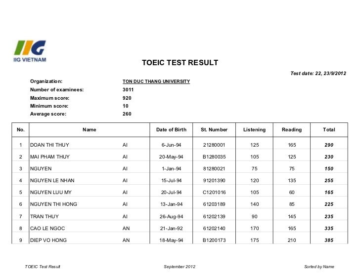 TOEIC test result                                                                                            Test date: 22...