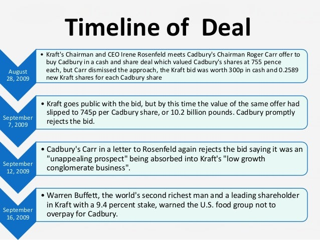 krafts acquisition of cadbury Impact of cultural diversity: cadbury and and with special reference to the merger of cadbury and kraft is the basic 58 acquisitions in.