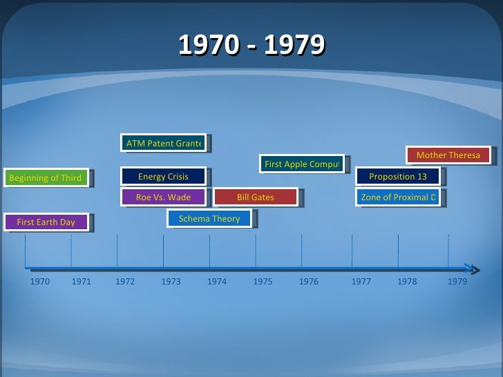 David Sarnoff additionally Details further Chapter 3 Historical And Cultural Context 14331917 also Image Drole 2177 Bizarre additionally History Of The Inter  Timeline An Ever Evolving Digital World. on timeline of the development radio