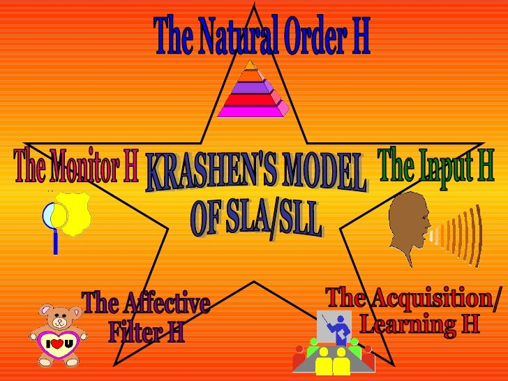 KRASHEN'S MODEL  OF SLA/SLL The Natural Order H The Acquisition/ Learning H The Monitor H  The Input H The Affective  Filt...