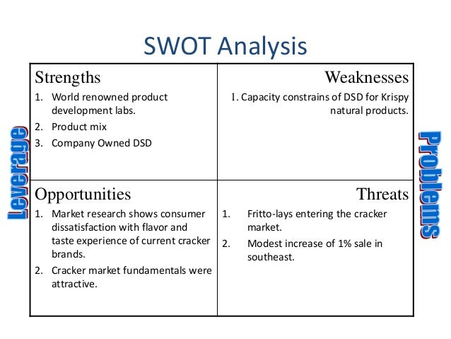 swot analysis krispy kreme In this swot analysis, the writer delves into the strengths, weaknesses, opportunities, and threats that affect krispy kreme doughnuts inc it explains that krispy kreme is a highly successful company, whose main product, not surprisingly, is doughnuts.