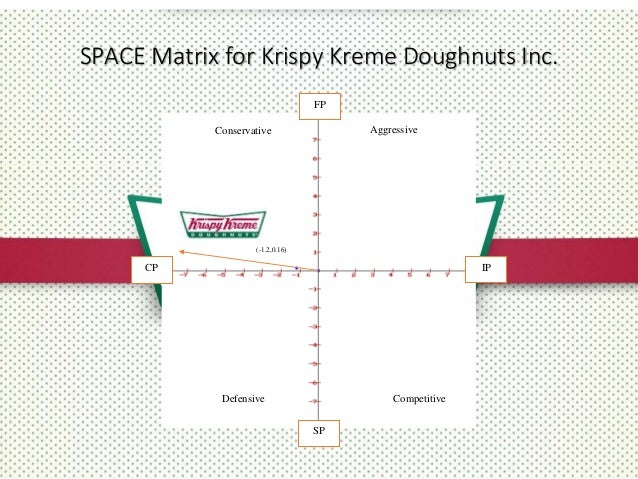 krispy kreme product life cycle I just ate 3 krispy kremes in the toilet in tesco so i would be able to get rid of the evidence my mental health is shot to bits and i feel on the verge of a breakdown i'm crying every day, i feel stressed and anxious and badly using food to cope (as it just ends up in one big vicious cycle.