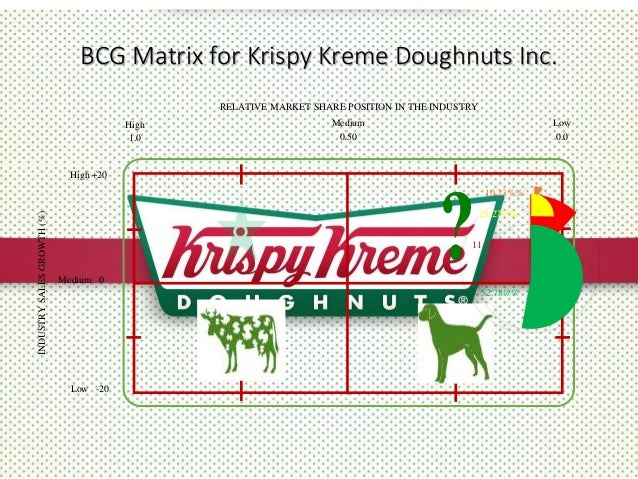 space matrix for krispy kreme doughnut Krispy kreme launches new gold doughnut gold doughnut that features krispy kreme's iconic glazed doughnut topped with pieces of space planet.