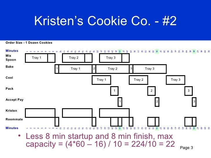 [DIAGRAM_38IU]  Kristen cookie company case study pdf - technicalcollege.web.fc2.com | Process Flow Diagram Kristen S Cookie Company |  | FC2
