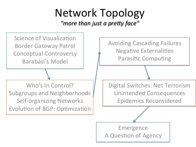 Network Topologies - Barabasi & Power Laws