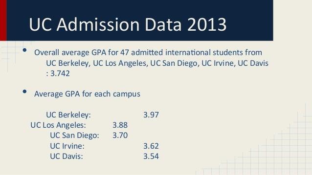 What are my chances of getting into UC Davis/Irvine/Santa Barbara?