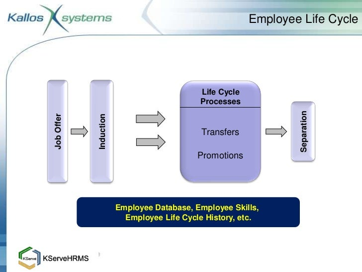 Employee Life Employee Life Cycle Life Cycle
