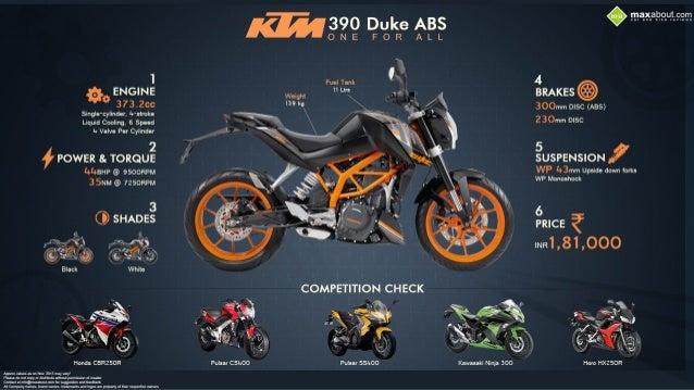 Ktm 390 Duke One For All