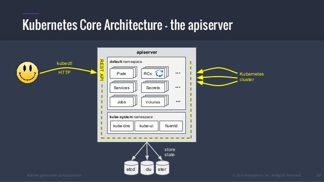 Kubernetes architecture and introduction for Architecture kubernetes