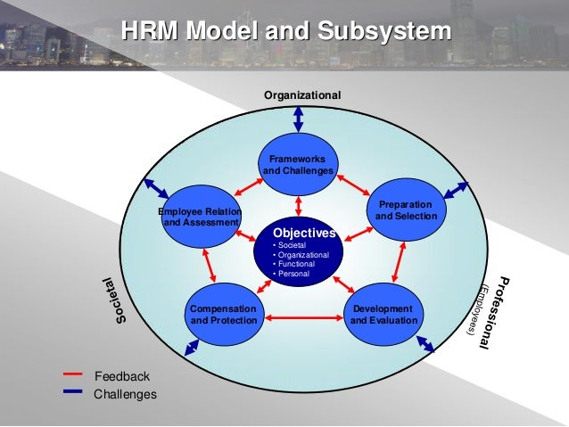 hrm best fit and best practice Best practice v best fit how do we know what is an appropriate hr  model for a firm  empirical evidence that hrm is associated with performance.