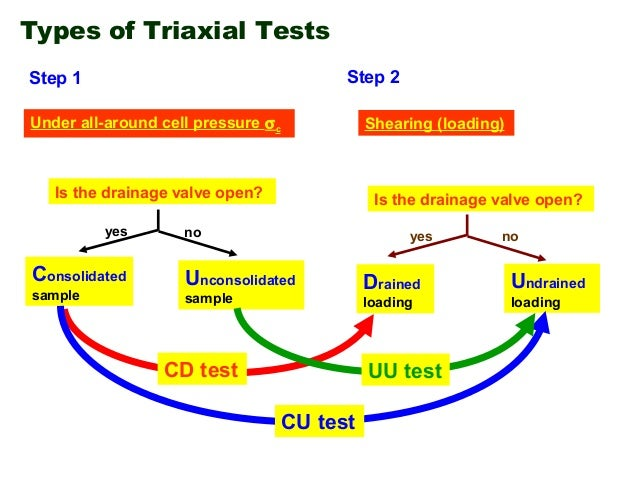 Consolidated Drained Triaxial Test Consolidated Drained Test cd