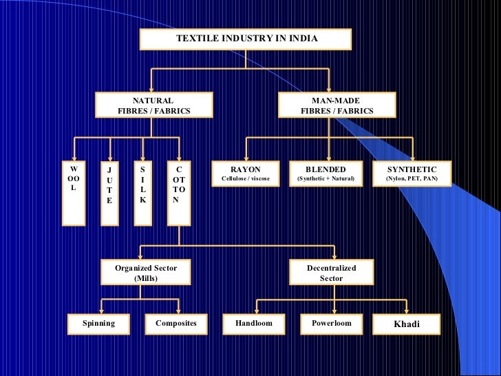 Decentralized Sector TEXTILE INDUSTRY IN INDIA NATURAL  FIBRES / FABRICS MAN-MADE  FIBRES / FABRICS Organized Sector (Mill...