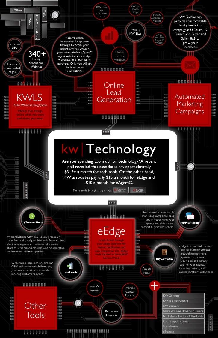 Keller Williams Technology Graph