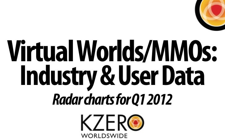 Virtual Worlds/MMOs: Industry & User Data    Radar charts for Q1 2012