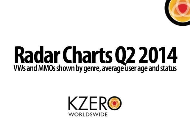KZero Radar Chart Q2 2014