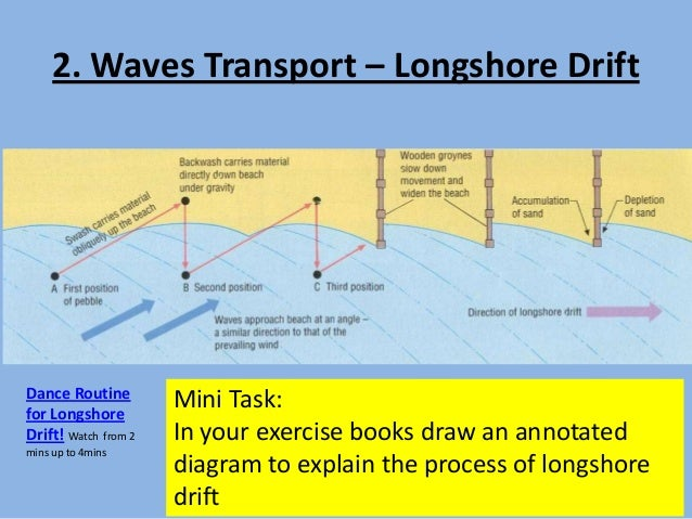 L1 ap test and work of the waves