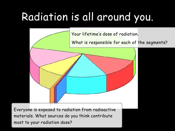 Radiation is all around you. Your lifetime's dose of radiation. What is responsible for each of the segments? Everyone is ...