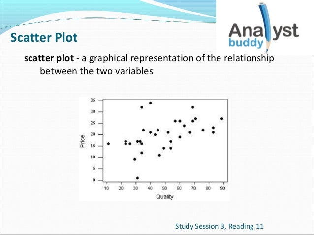 Scatter Plot scatter plot - a graphical representation of the relationship between the two variables  Study Session 3, Rea...