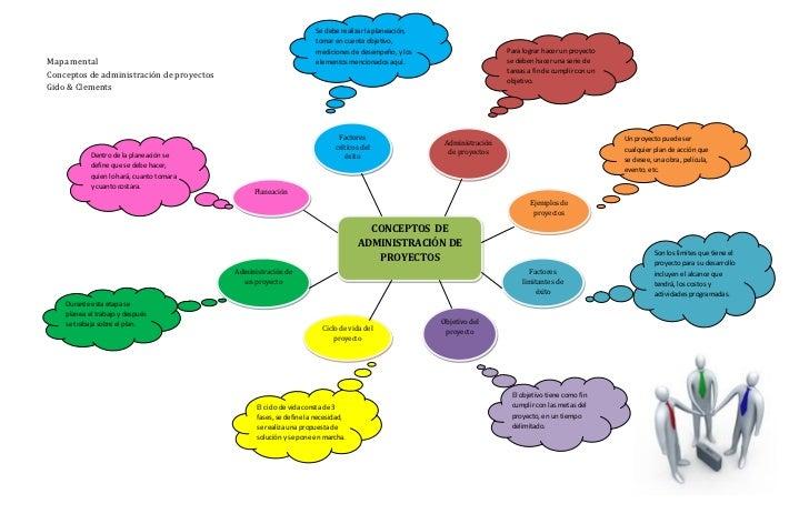 Conceptos administraci n de proyectos for Nociones basicas de oficina concepto
