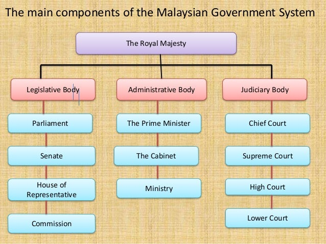 administrative law in malaysia Get this from a library administrative law of malaysia and singapore [mahabir prashad jain.