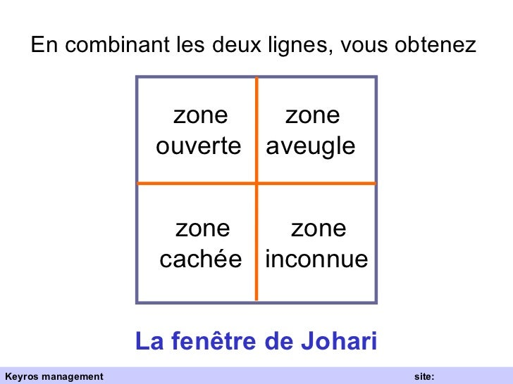 la fen tre de johari ForLa Fenetre De Johari