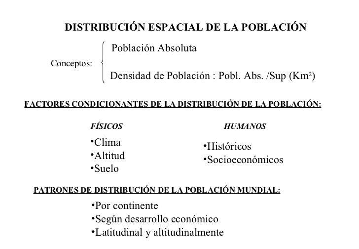 DISTRIBUCIÓN ESPACIAL DE LA POBLACIÓN FACTORES CONDICIONANTES DE LA DISTRIBUCIÓN DE LA POBLACIÓN: FÍSICOS HUMANOS <ul><li>...